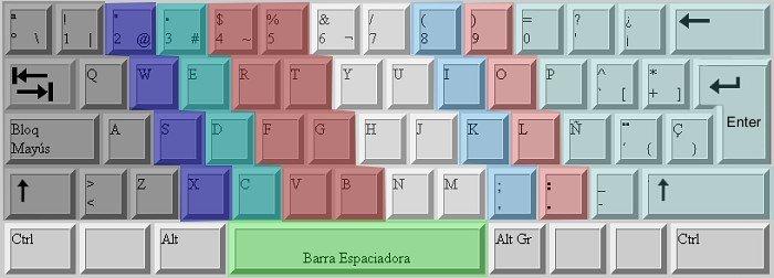 Teclado Español de mecanografía
